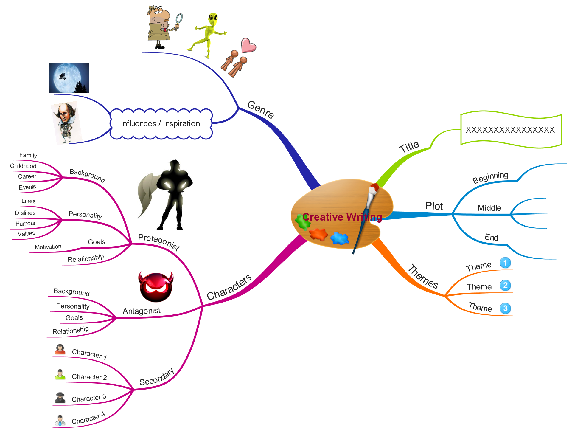 Essay writing mind map