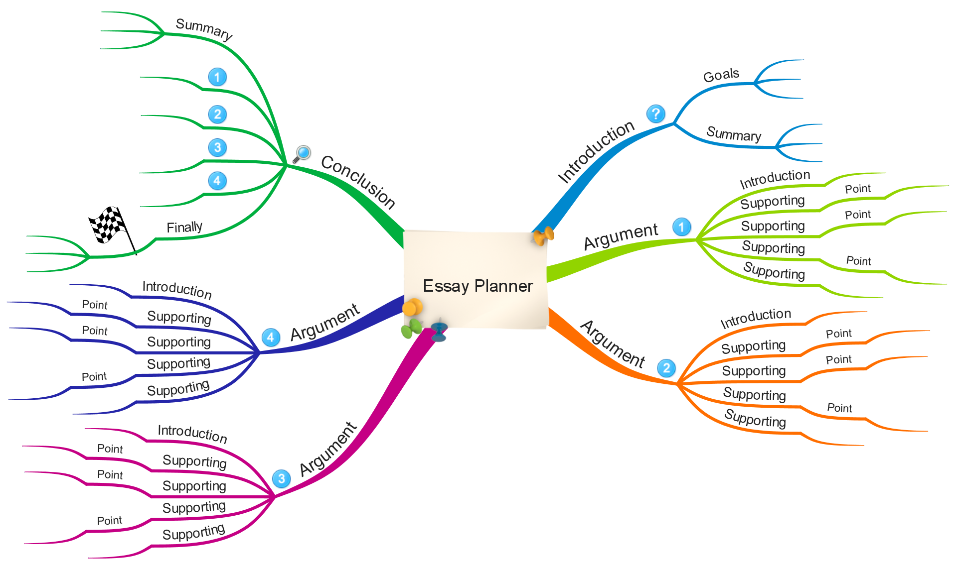 mind mapping when writing essay Mind mapping essay - proposals and resumes at most attractive prices best hq writing services provided by top professionals professional and cheap paper to make.